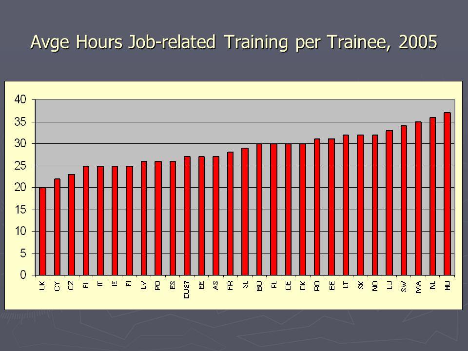 Avge Hours Job-related Training per Trainee, 2005