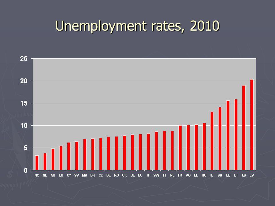 Unemployment rates, 2010