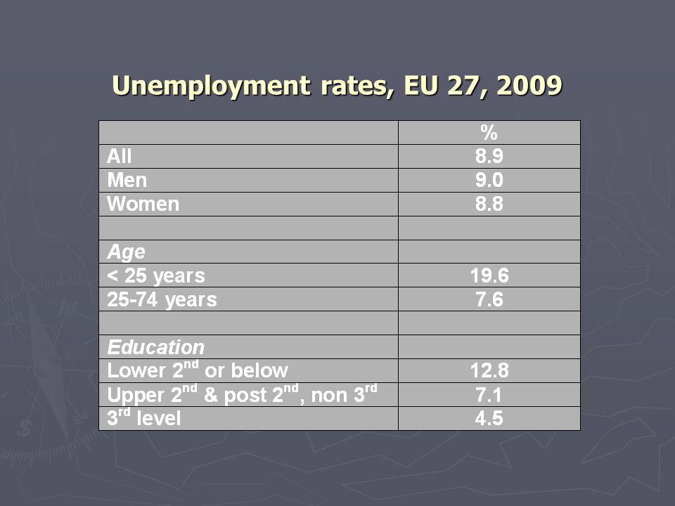 Unemployment rates, EU 27, 2009