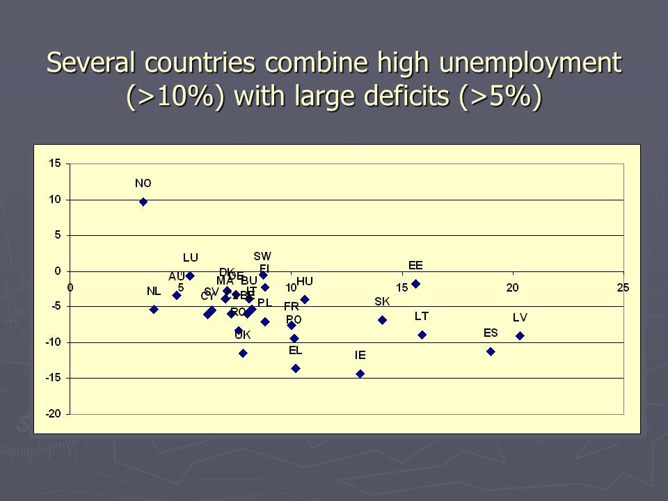 Several countries combine high unemployment (>10%) with large deficits (>5%)