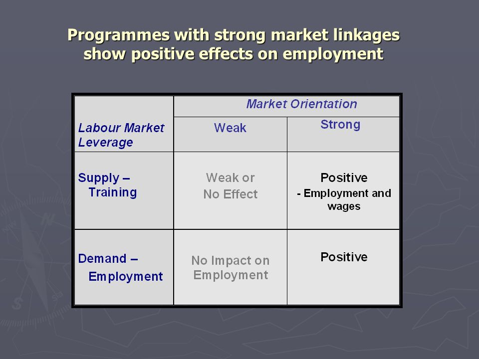 Programmes with strong market linkages show positive effects on employment