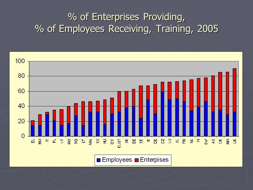 % of Enterprises Providing, % of Employees Receiving, Training, 2005