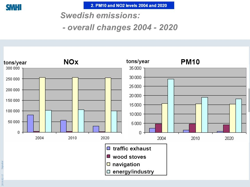 2014-02-17 Signatur 2. PM10 and NO2 levels 2004 and 2020 Swedish emissions: - overall changes 2004 - 2020 traffic exhaust wood stoves navigation energ