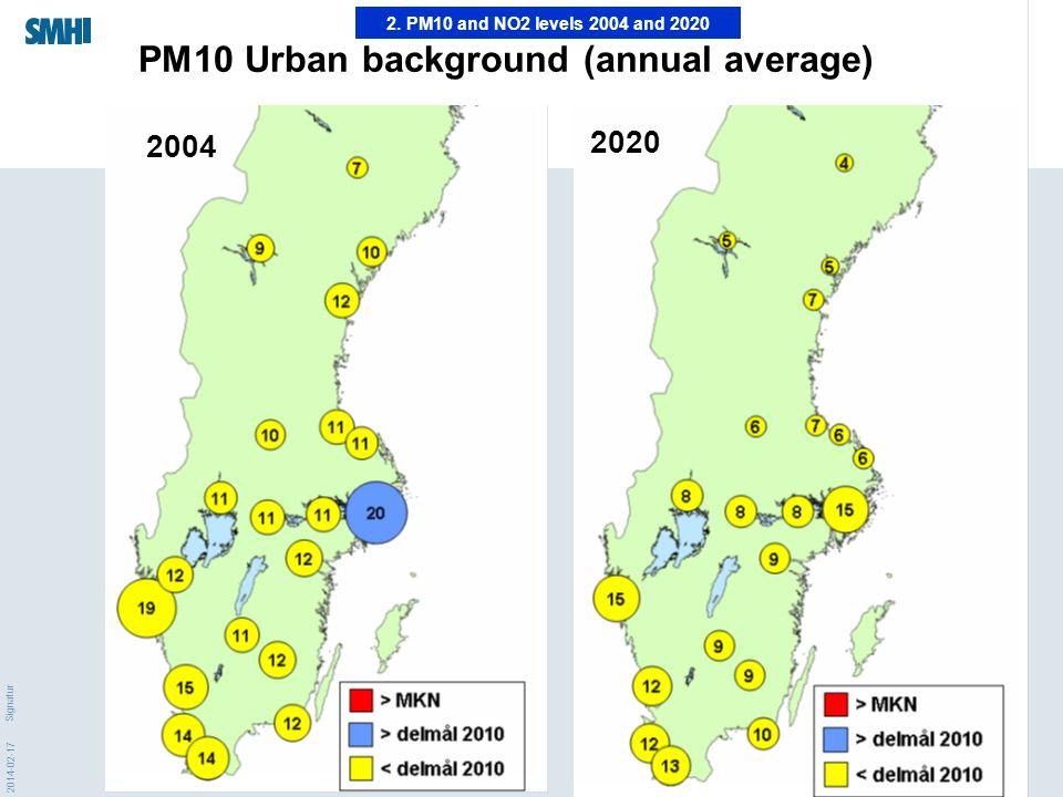 2014-02-17 Signatur 2004 2020 PM10 Urban background (annual average) 2.