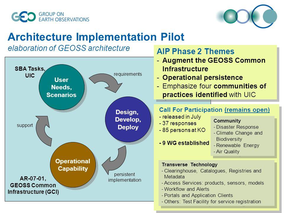 Operational Capability Operational Capability User Needs, Scenarios User Needs, Scenarios Design, Develop, Deploy Design, Develop, Deploy AR-07-02, Ar
