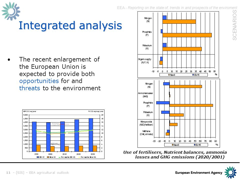EEA - Reporting on the state of, trends in and prospects of the enviroment SCENARIOS 11 - [SIS] – EEA agricultural outlook Integrated analysis The recent enlargement of the European Union is expected to provide both opportunities for and threats to the environment Use of fertilisers, Nutrient balances, ammonia losses and GHG emissions (2020/2001)