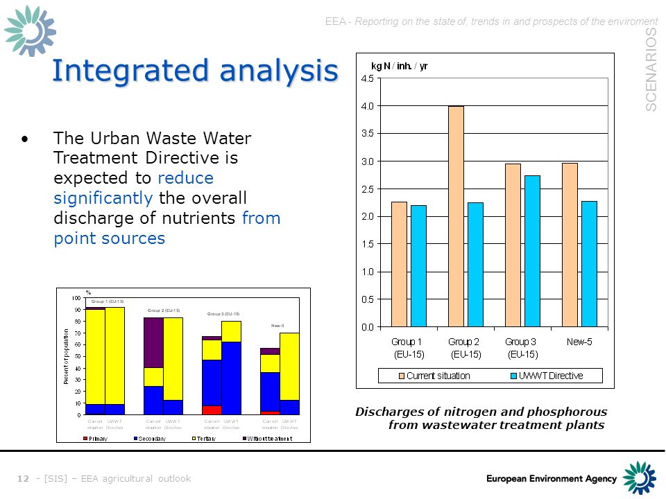 EEA - Reporting on the state of, trends in and prospects of the enviroment SCENARIOS 12 - [SIS] – EEA agricultural outlook Integrated analysis The Urban Waste Water Treatment Directive is expected to reduce significantly the overall discharge of nutrients from point sources Discharges of nitrogen and phosphorous from wastewater treatment plants