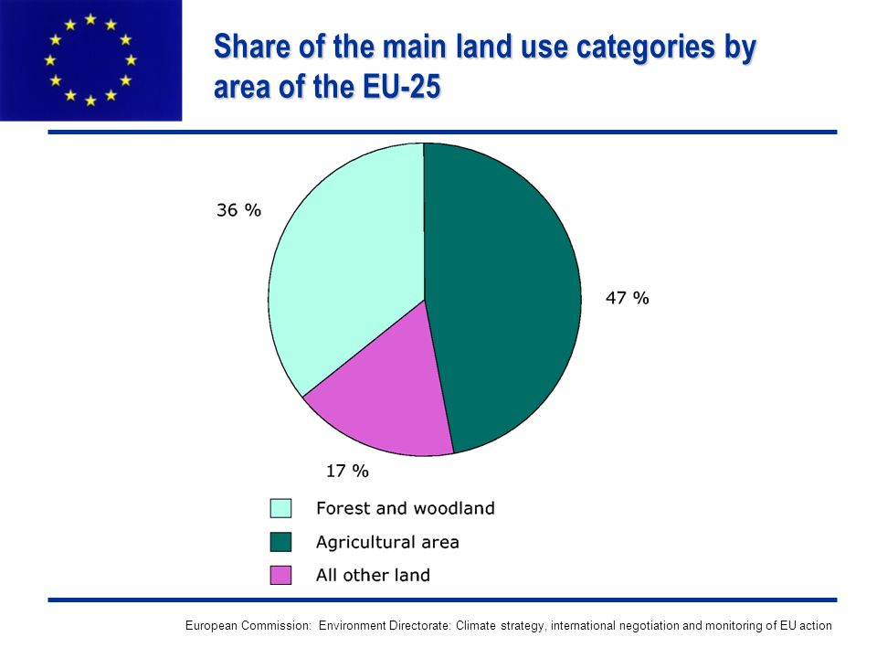 European Commission: Environment Directorate: Climate strategy, international negotiation and monitoring of EU action Share of the main land use categories by area of the EU-25