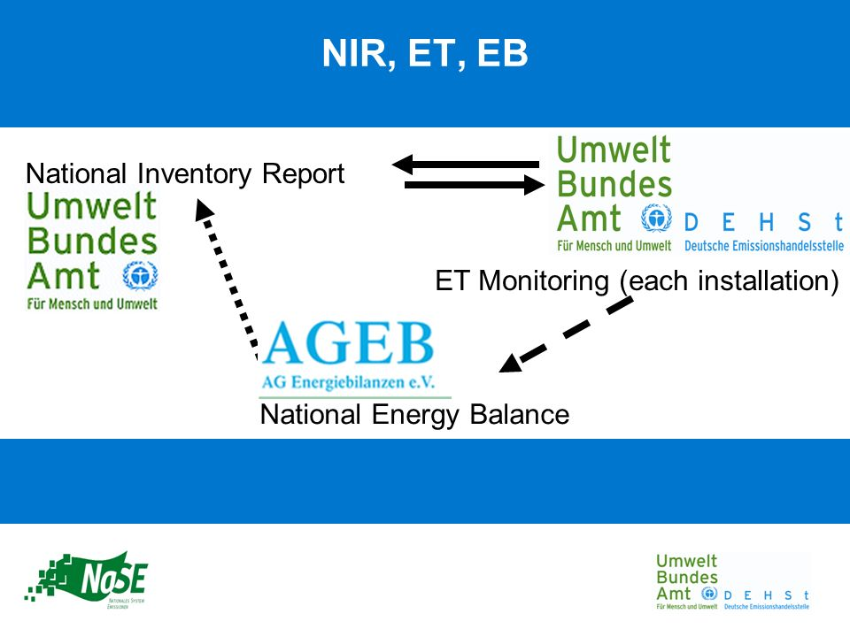 National Energy Balance National Inventory Report ET Monitoring (each installation) NIR, ET, EB