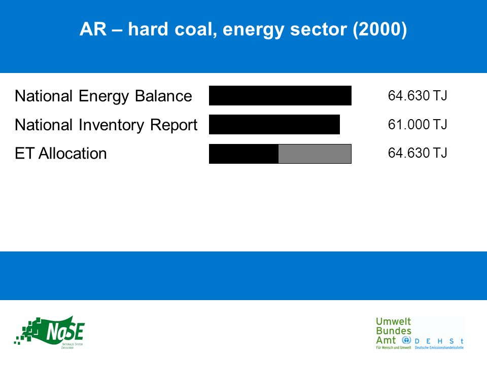 National Energy Balance National Inventory Report ET Allocation AR – hard coal, energy sector (2000) 64.630 TJ 61.000 TJ 64.630 TJ