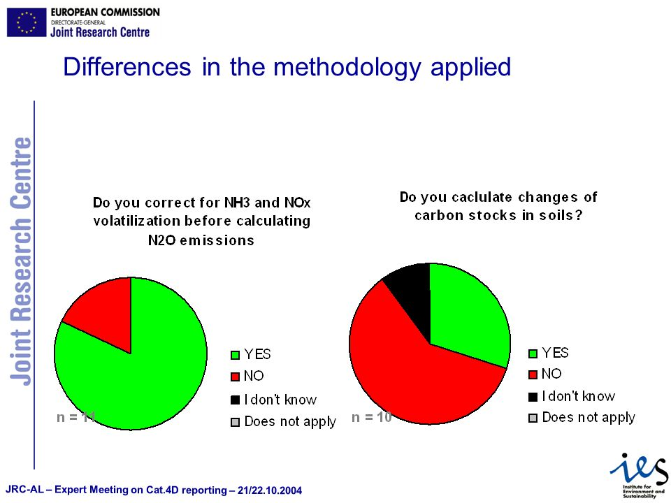 JRC-AL – Expert Meeting on Cat.4D reporting – 21/22.10.2004 Differences in the methodology applied