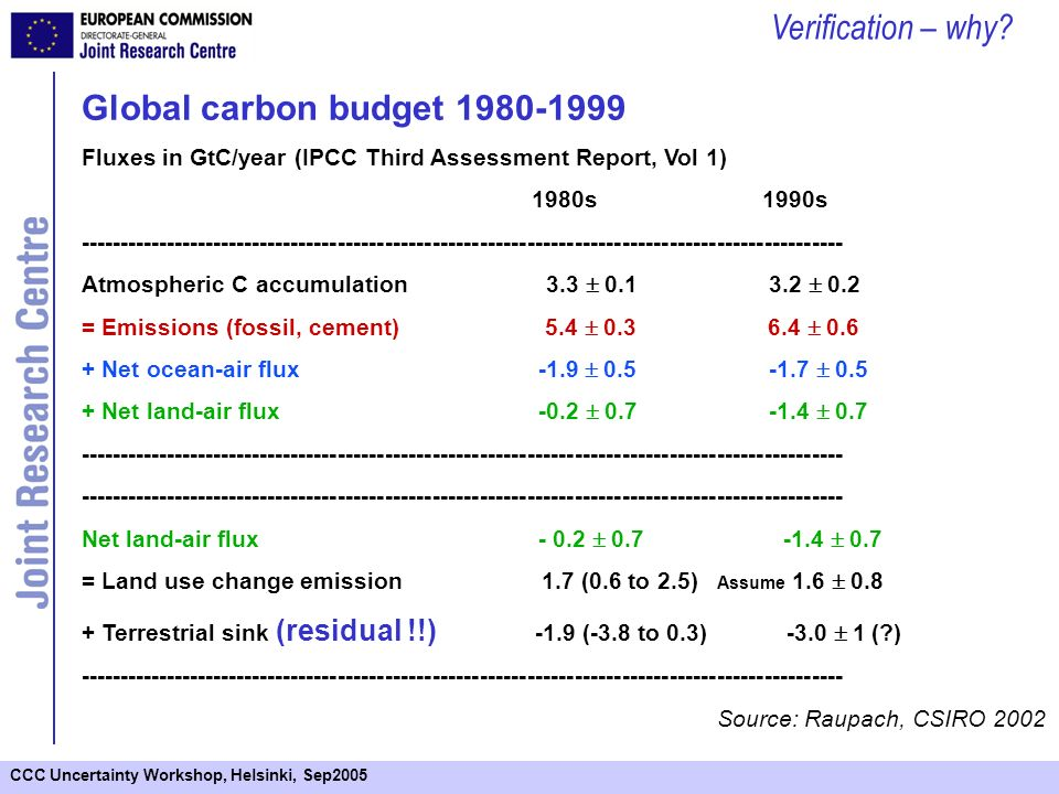 CCC Uncertainty Workshop, Helsinki, Sep2005 Global carbon budget 1980-1999 Fluxes in GtC/year (IPCC Third Assessment Report, Vol 1) 1980s 1990s ------------------------------------------------------------------------------------------------- Atmospheric C accumulation 3.3 0.1 3.2 0.2 = Emissions (fossil, cement) 5.4 0.3 6.4 0.6 + Net ocean-air flux -1.9 0.5 -1.7 0.5 + Net land-air flux -0.2 0.7 -1.4 0.7 ------------------------------------------------------------------------------------------------- Net land-air flux - 0.2 0.7 -1.4 0.7 = Land use change emission 1.7 (0.6 to 2.5) Assume 1.6 0.8 + Terrestrial sink (residual !!) -1.9 (-3.8 to 0.3) -3.0 1 (?) ------------------------------------------------------------------------------------------------- Source: Raupach, CSIRO 2002 Verification – why?