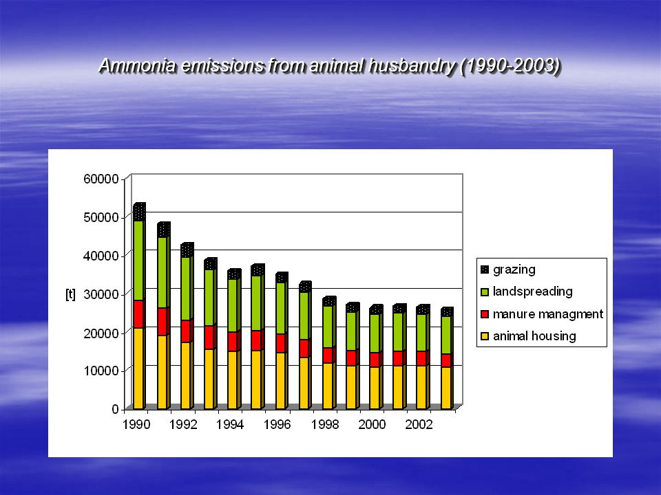 Ammonia emissions from animal husbandry (1990-2003)