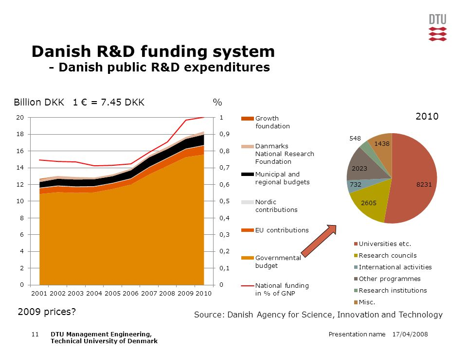 17/04/2008Presentation name11DTU Management Engineering, Technical University of Denmark Danish R&D funding system - Danish public R&D expenditures Bi