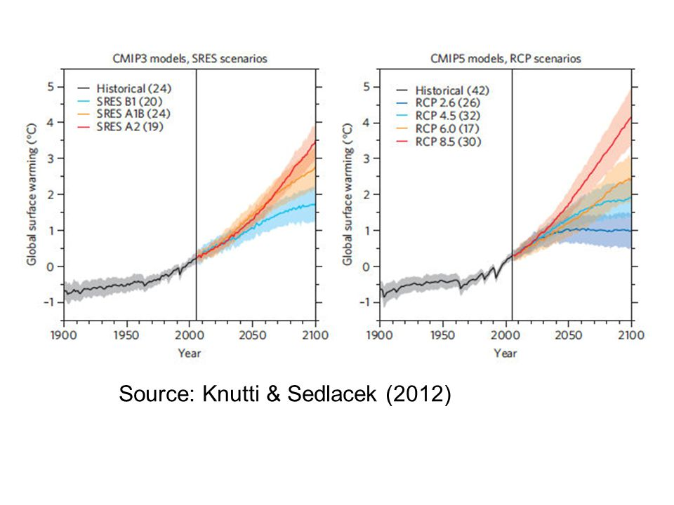 Source: Knutti & Sedlacek (2012)