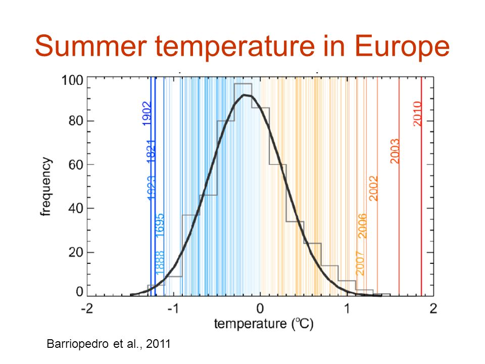 Summer temperature in Europe Barriopedro et al., 2011