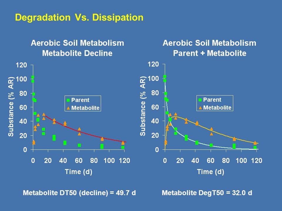 Maximum kP*ffM*P=kM*M Formation phase kP*ffM*P>kM*M Decline phase kM*M> kP*ffM*P Time ( days ) Substance (% of applied ) Metabolite Curve