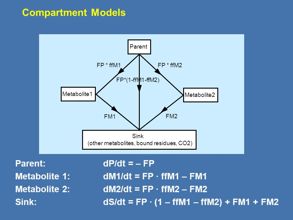 General Fitting Recommendations Metabolites applied as test substance and decline of metabolite from max. are treated as parent Kinetic endpoints for