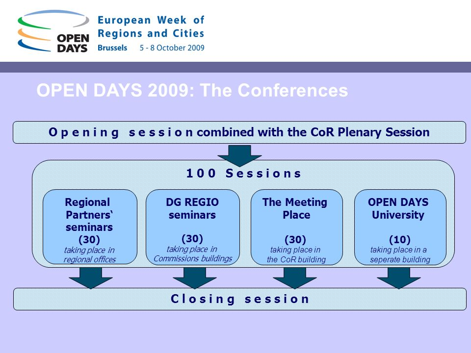 OPEN DAYS 2009: The Conferences 1 0 0 S e s s i o n s DG REGIO seminars (30) taking place in Commissions buildings The Meeting Place (30) taking place in the CoR building Regional Partners seminars (30) taking place in regional offices O p e n i n g s e s s i o n combined with the CoR Plenary Session C l o s i n g s e s s i o n OPEN DAYS University (10) taking place in a seperate building