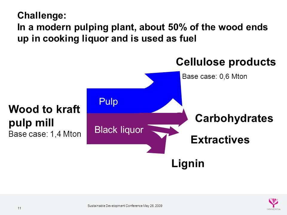 Sustainable Development Conference May 26, 2009 11 Carbohydrates Extractives Lignin Black liquor Challenge: In a modern pulping plant, about 50% of the wood ends up in cooking liquor and is used as fuel Wood to kraft pulp mill Base case: 1,4 Mton Pulp Cellulose products Base case: 0,6 Mton