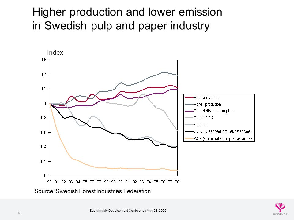 Sustainable Development Conference May 26, 2009 6 Higher production and lower emission in Swedish pulp and paper industry Index Source: Swedish Forest Industries Federation