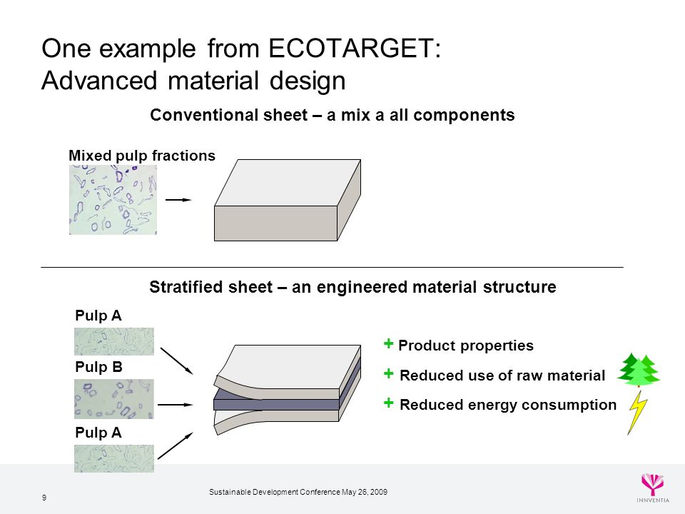 Sustainable Development Conference May 26, 2009 9 + Product properties + Reduced use of raw material + Reduced energy consumption Conventional sheet – a mix a all components Stratified sheet – an engineered material structure Pulp A Pulp B Mixed pulp fractions One example from ECOTARGET: Advanced material design