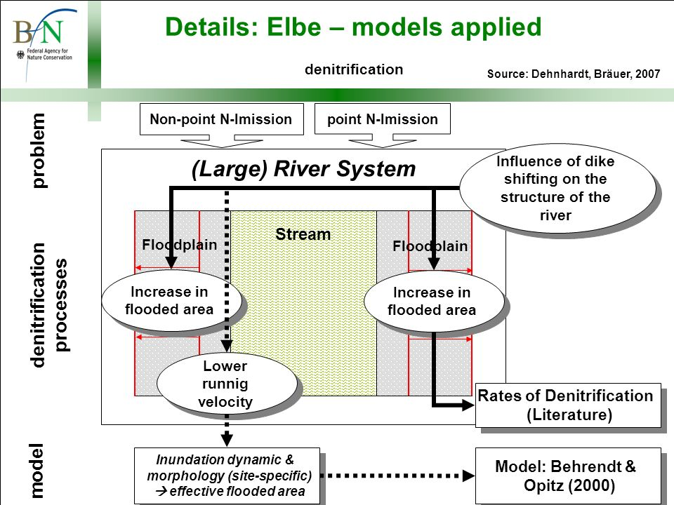 (Large) River System problem model denitrification processes Non-point N-Imission point N-Imission Stream Floodplain Influence of dike shifting on the