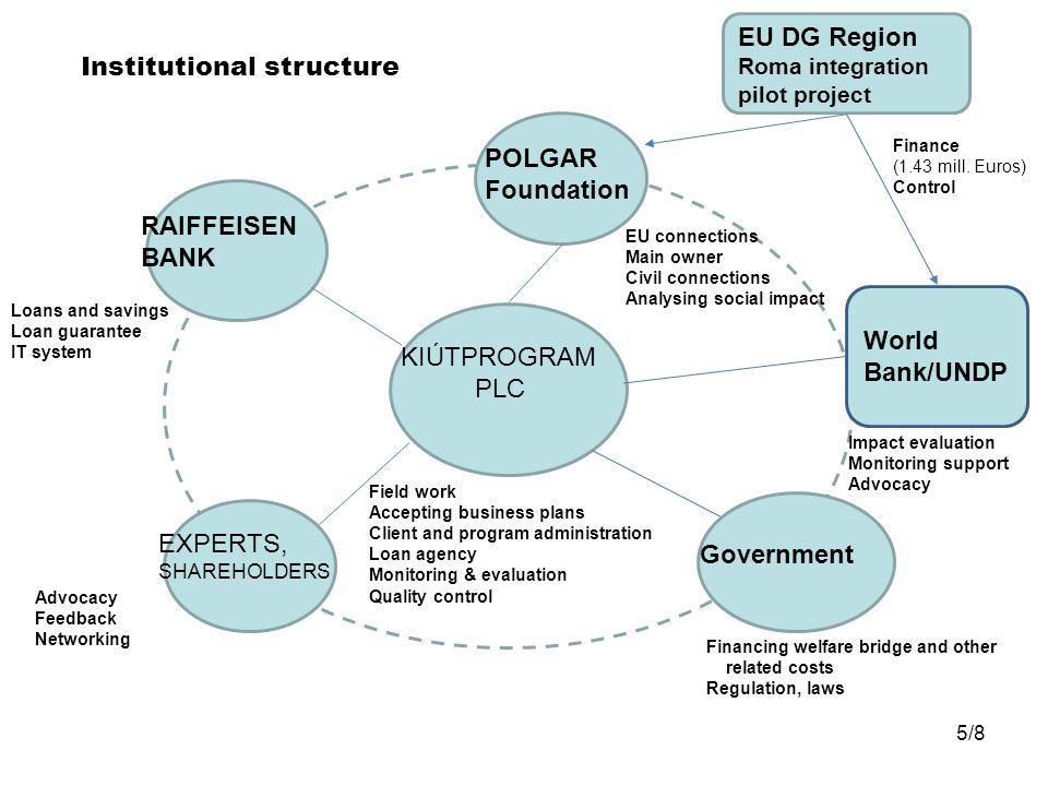 KIÚTPROGRAM PLC RAIFFEISEN BANK EXPERTS, SHAREHOLDERS Government POLGAR Foundation Loans and savings Loan guarantee IT system Advocacy Feedback Networ