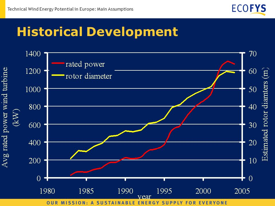 Technical Wind Energy Potential in Europe: Main Assumptions Historical Development