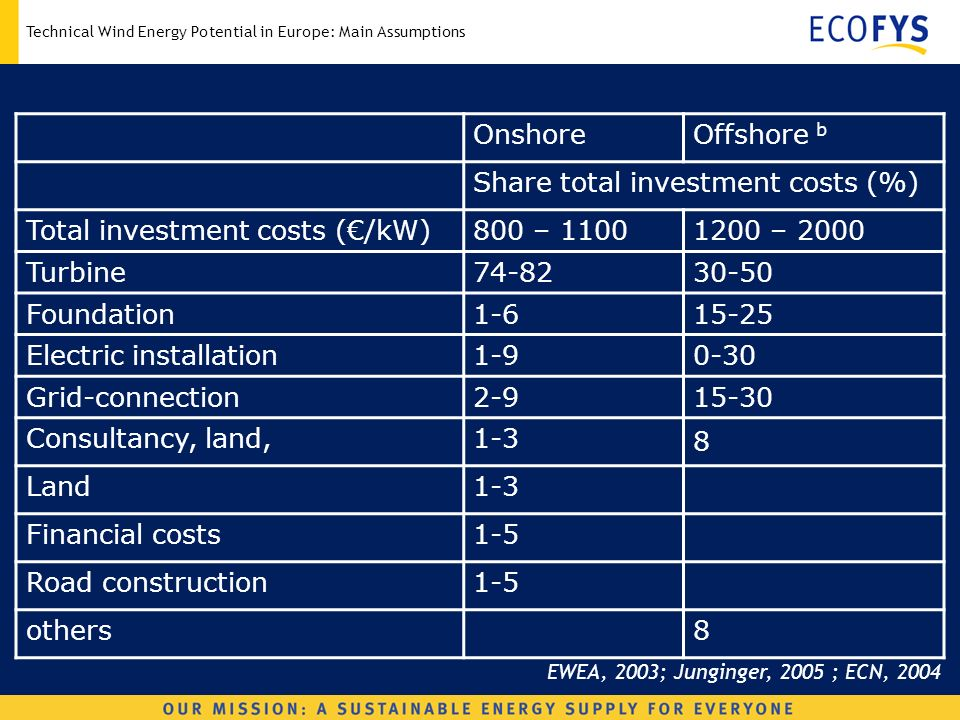 Technical Wind Energy Potential in Europe: Main Assumptions OnshoreOffshore b Share total investment costs (%) Total investment costs (/kW)800 – – 2000 Turbine Foundation Electric installation Grid-connection Consultancy, land,1-3 8 Land1-3 Financial costs1-5 Road construction1-5 others8 EWEA, 2003; Junginger, 2005 ; ECN, 2004