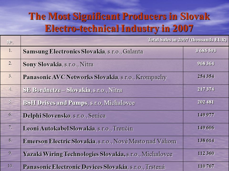 The Most Significant Producers in Slovak Electro-technical Industry in 2007 No.No.No.No. Total Sales in 2007 (thousands EUR) 1.1.1.1. Samsung Electron
