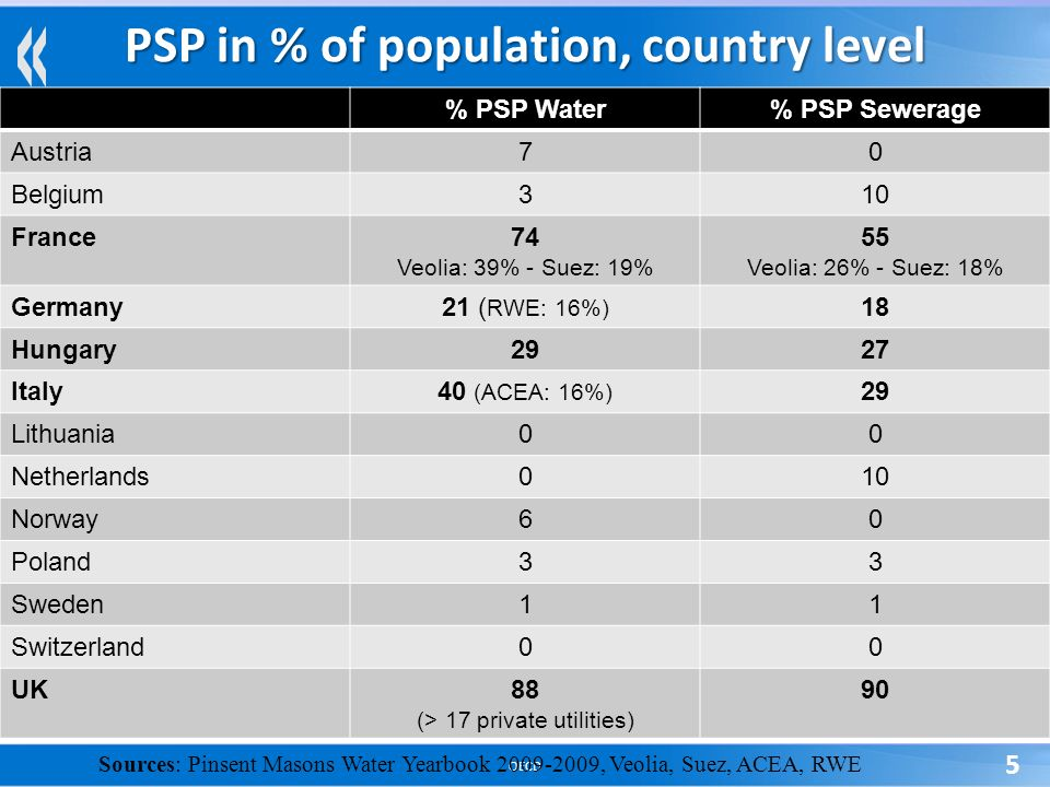 OECD 5 PSP in % of population, country level % PSP Water% PSP Sewerage Austria70 Belgium310 France74 Veolia: 39% - Suez: 19% 55 Veolia: 26% - Suez: 18% Germany21 ( RWE: 16%) 18 Hungary2927 Italy40 (ACEA: 16%) 29 Lithuania00 Netherlands010 Norway60 Poland33 Sweden11 Switzerland00 UK88 (> 17 private utilities) 90 Sources: Pinsent Masons Water Yearbook 2009-2009, Veolia, Suez, ACEA, RWE