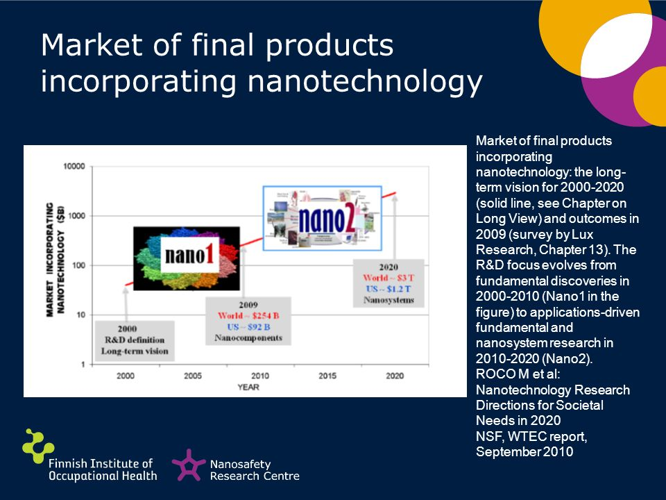 Market of final products incorporating nanotechnology Market of final products incorporating nanotechnology: the long- term vision for 2000-2020 (soli