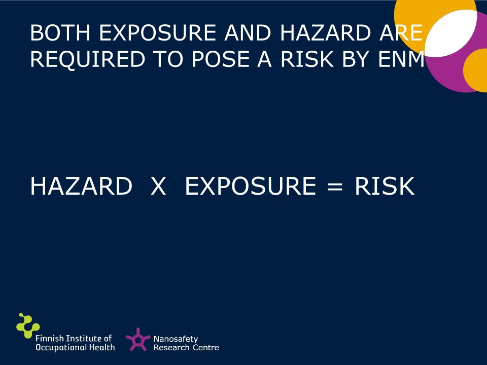 BOTH EXPOSURE AND HAZARD ARE REQUIRED TO POSE A RISK BY ENM HAZARD X EXPOSURE = RISK