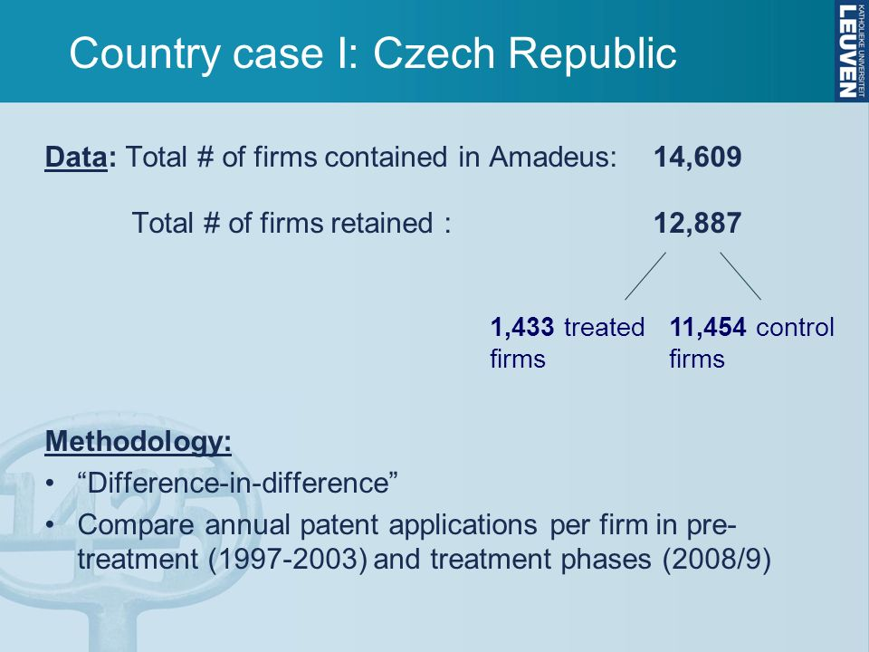 Country case I: Czech Republic Data: Total # of firms contained in Amadeus: 14,609 Total # of firms retained : 12,887 Methodology: Difference-in-difference Compare annual patent applications per firm in pre- treatment (1997-2003) and treatment phases (2008/9) 1,433 treated firms 11,454 control firms