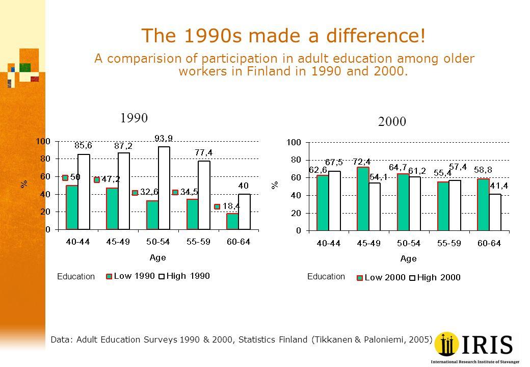 1990 2000 Education Data: Adult Education Surveys 1990 & 2000, Statistics Finland (Tikkanen & Paloniemi, 2005) The 1990s made a difference.
