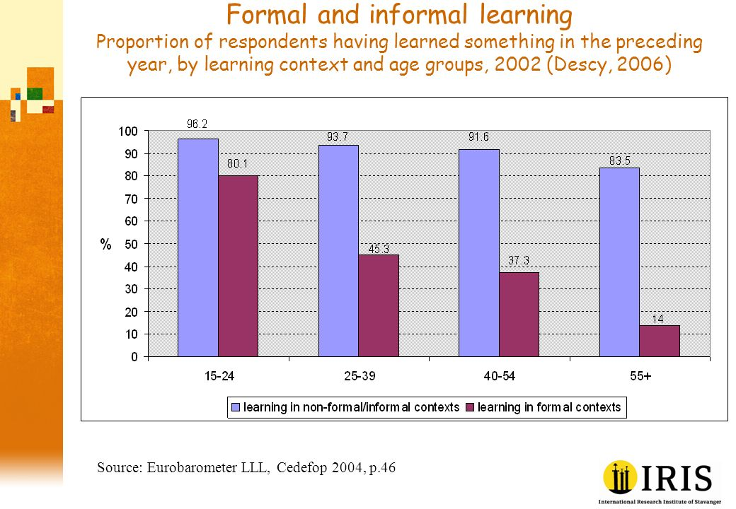 Formal and informal learning Proportion of respondents having learned something in the preceding year, by learning context and age groups, 2002 (Descy