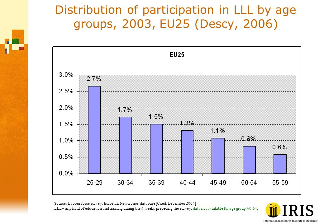 Distribution of participation in LLL by age groups, 2003, EU25 (Descy, 2006) Source: Labour force survey, Eurostat, Newcronos database [Cited: Decembe