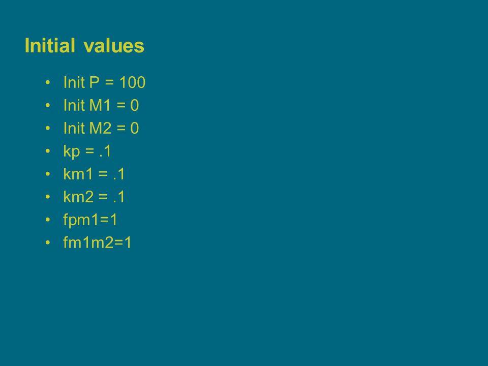 10 Initial values Init P = 100 Init M1 = 0 Init M2 = 0 kp =.1 km1 =.1 km2 =.1 fpm1=1 fm1m2=1