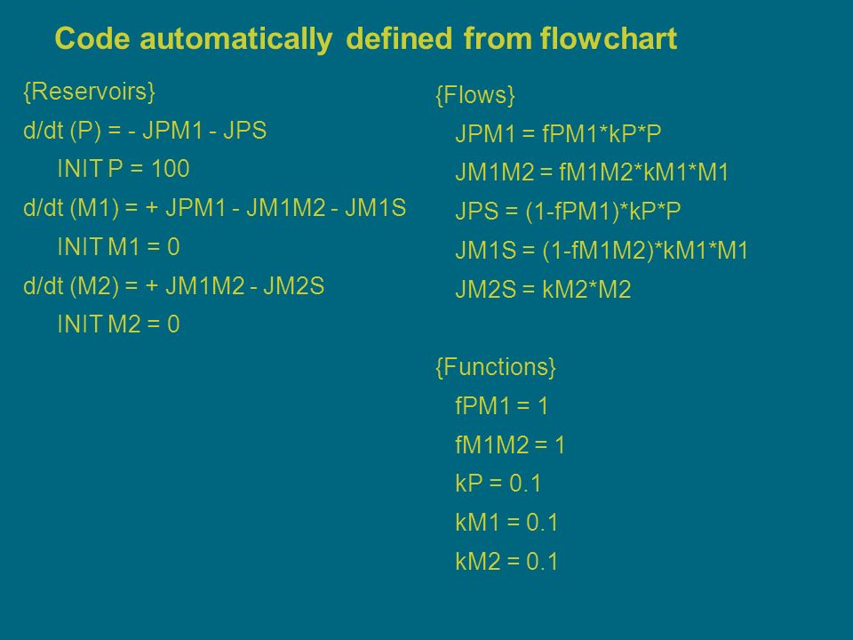 12 Code automatically defined from flowchart { {Reservoirs} d/dt (P) = - JPM1 - JPS INIT P = 100 d/dt (M1) = + JPM1 - JM1M2 - JM1S INIT M1 = 0 d/dt (M