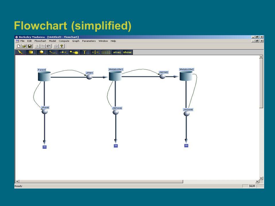 9 Flowchart (simplified)