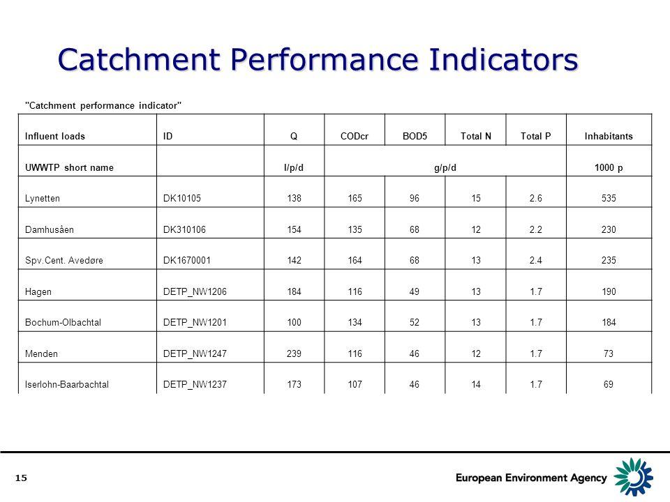 15 Catchment Performance Indicators Catchment performance indicator Influent loadsIDQCODcrBOD5Total NTotal PInhabitants UWWTP short name l/p/dg/p/d1000 p LynettenDK1010513816596152.6535 DamhusåenDK31010615413568122.2230 Spv.Cent.