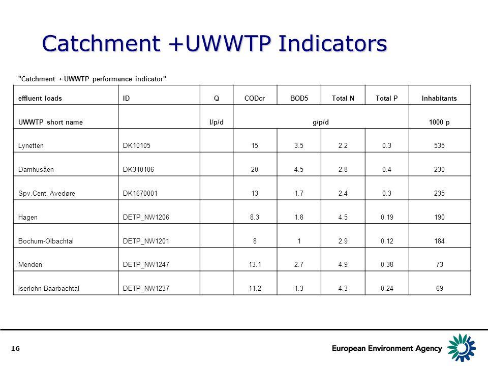 16 Catchment +UWWTP Indicators Catchment + UWWTP performance indicator effluent loadsIDQCODcrBOD5Total NTotal PInhabitants UWWTP short name l/p/dg/p/d1000 p LynettenDK10105 153.52.20.3535 DamhusåenDK310106 204.52.80.4230 Spv.Cent.