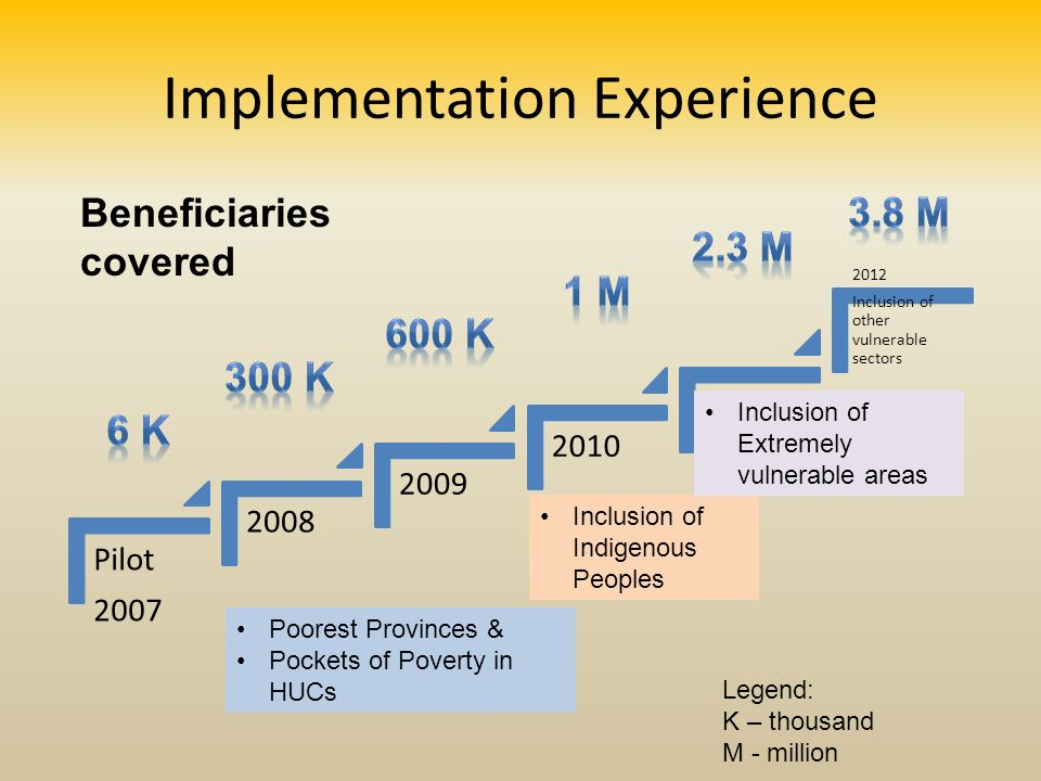 Implementation Experience Pilot 2007 2008 2009 2010 2011 2012 Inclusion of other vulnerable sectors Inclusion of Indigenous Peoples Poorest Provinces