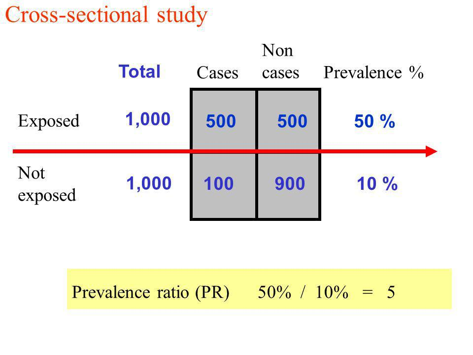 Exposed Not exposed Cases Non cases Prevalence % Cross-sectional study 500 500 50 % 100 900 10 % Prevalence ratio (PR) 50% / 10% = 5 Total 1,000