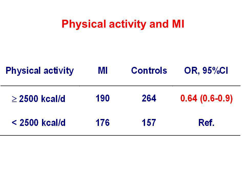 Physical activity and MI