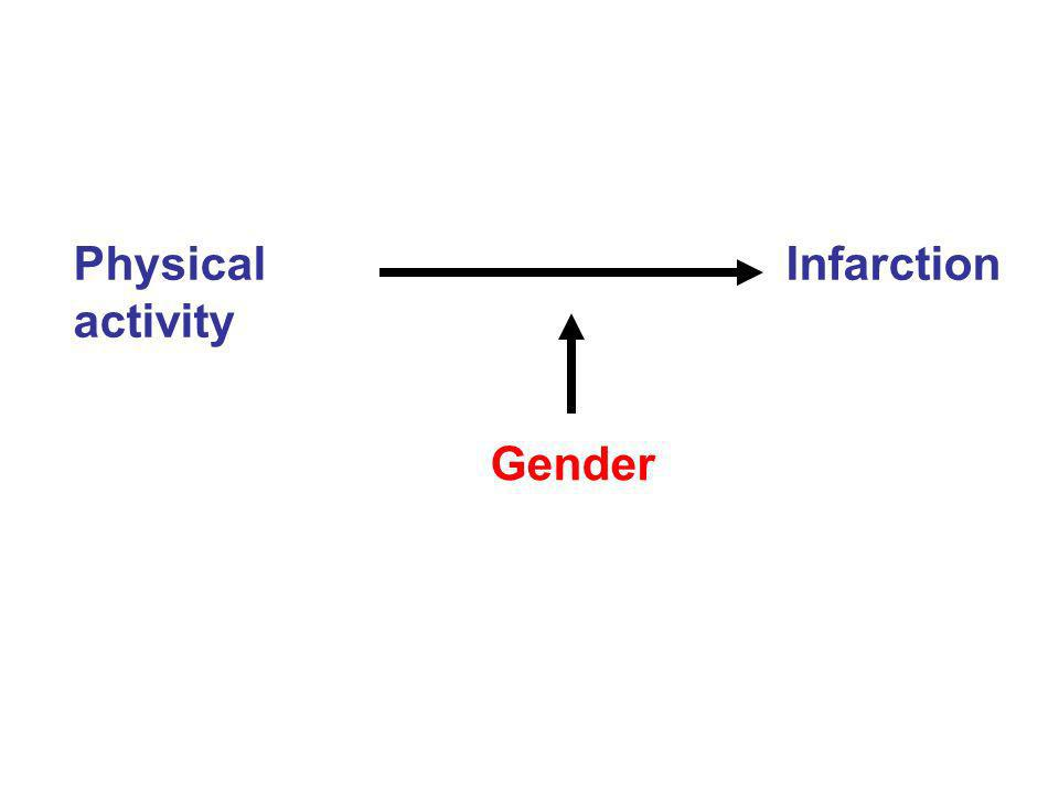 Physical Infarction activity Gender