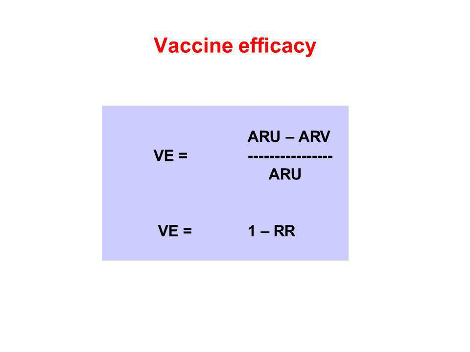 Vaccine efficacy ARU – ARV VE =---------------- ARU VE = 1 – RR