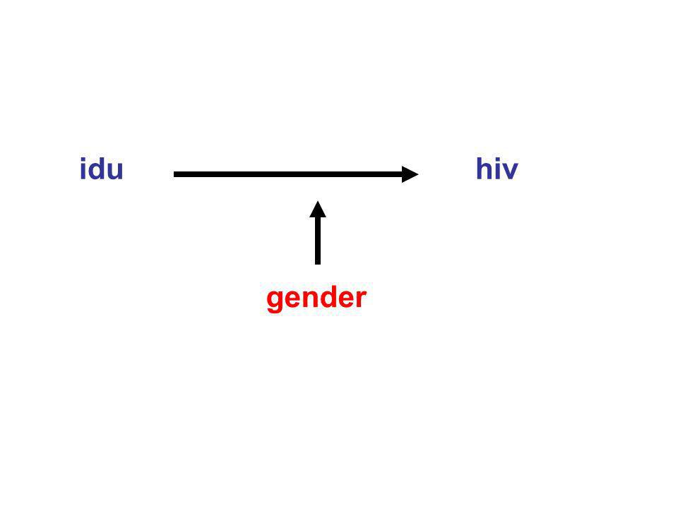 idu hiv gender