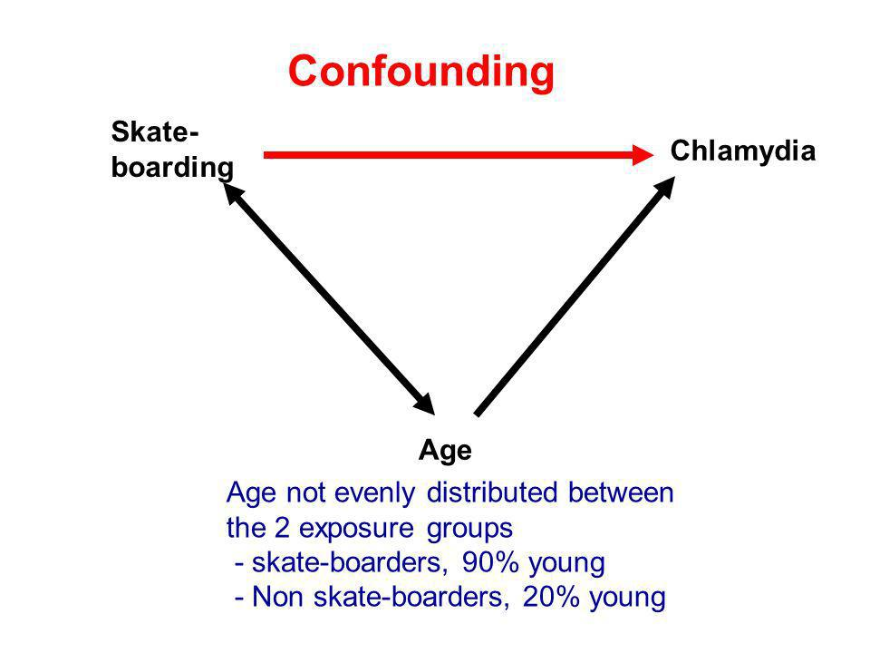 Confounding Age Chlamydia Skate- boarding Age not evenly distributed between the 2 exposure groups - skate-boarders, 90% young - Non skate-boarders, 2